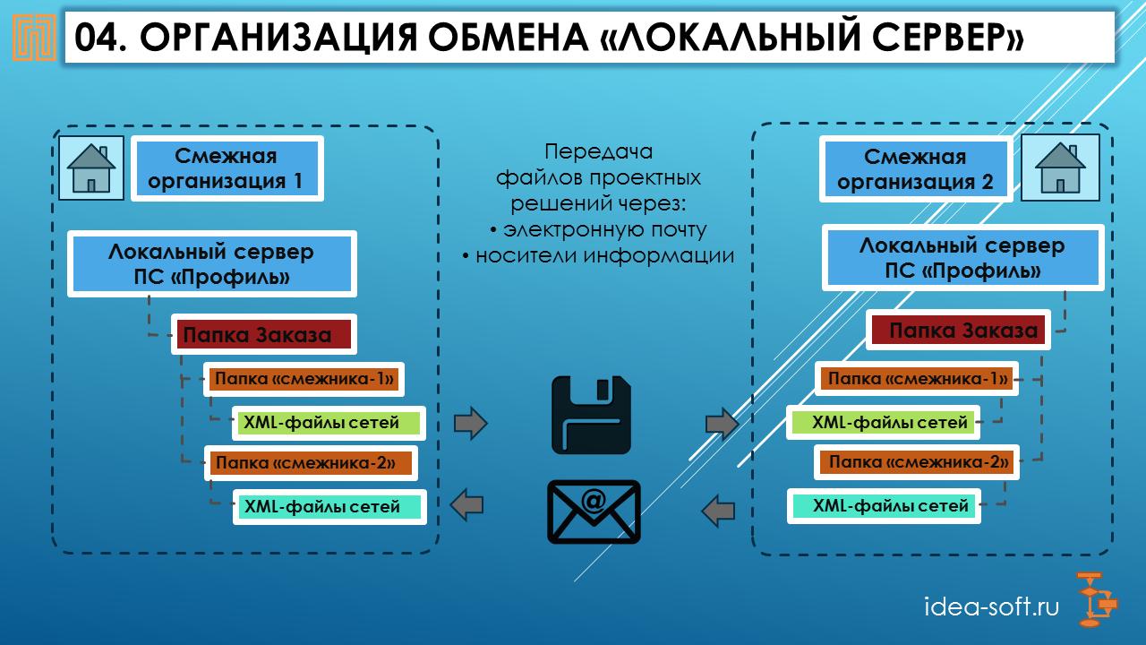 покупка и регистрация домена