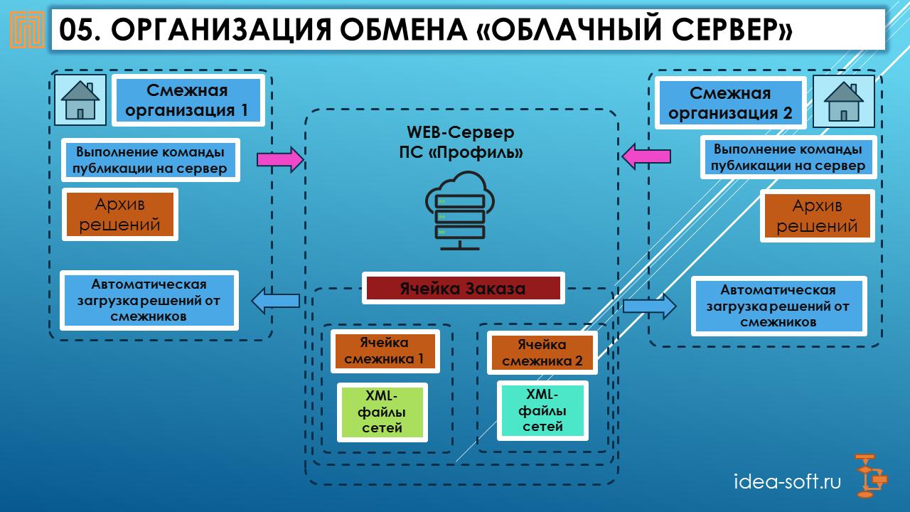 Презентация обмена файлов-решений через облачный сервер в программе Профиль, слайд - 6