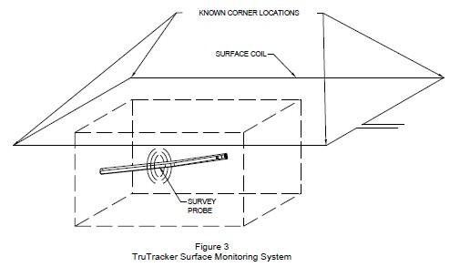 Система наблюдения ГНБ